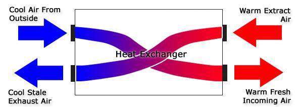 Συστήματα Ανάκτησης Θερμότητας