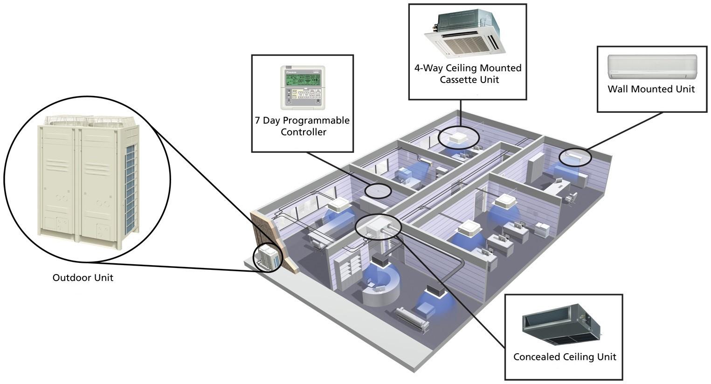 VRV Συστήματα