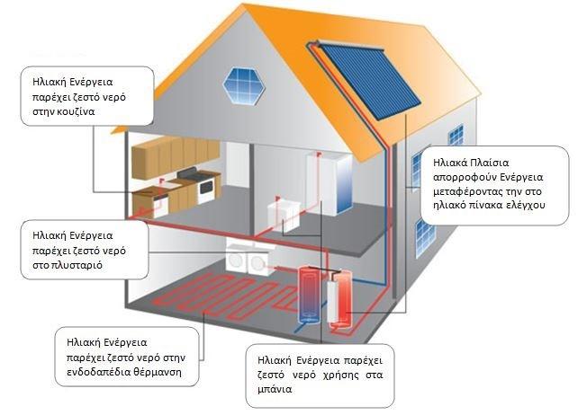 Ηλιοθερμικά Συστήματα