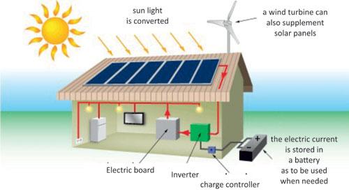 Φωτοβολταϊκά Συστήματα – Πλαίσια